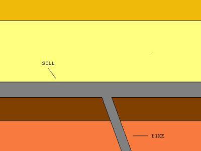 sill diagram