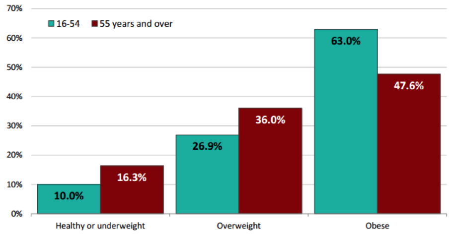 How long will it take to lose 15 percent body fat